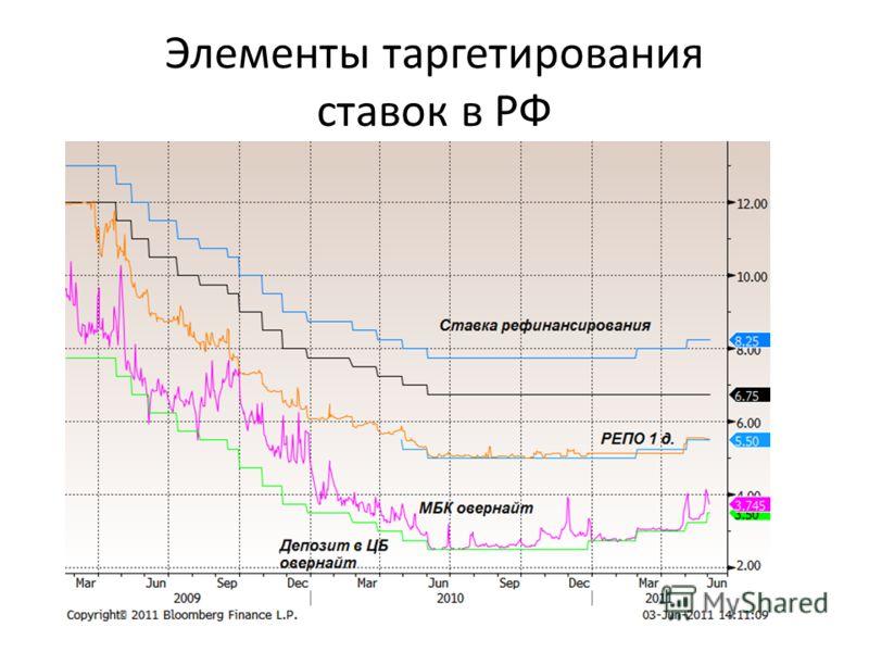 Элементы таргетирования ставок в РФ