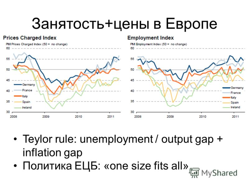 Занятость+цены в Европе Teylor rule: unemployment / output gap + inflation gap Политика ЕЦБ: «one size fits all»
