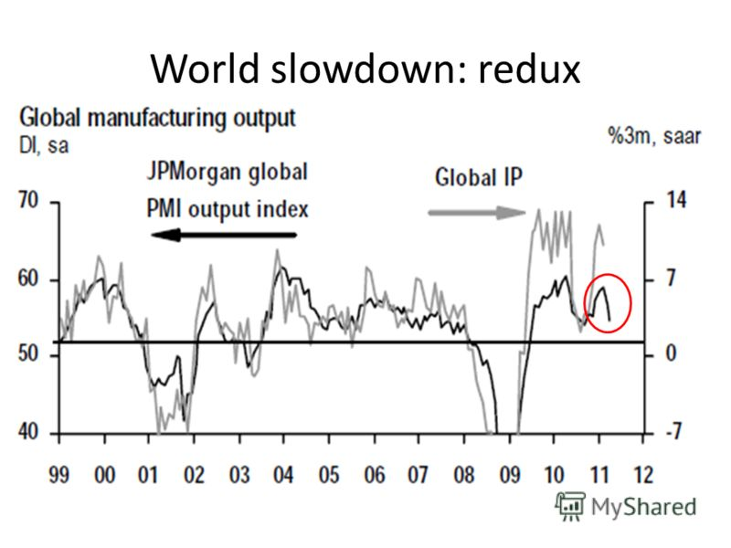 World slowdown: redux