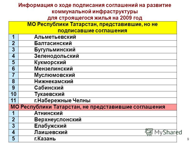 9 Информация о ходе подписания соглашений на развитие коммунальной инфраструктуры для строящегося жилья на 2009 год МО Республики Татарстан, представившие, но не подписавшие соглашения 1Альметьевский 2Балтасинский 3Бугульминский 4Зеленодольский 5Кукм