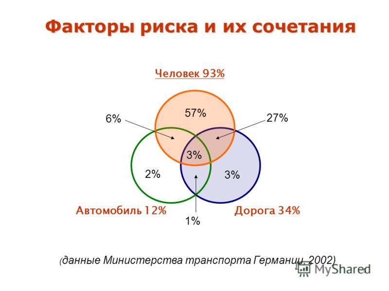 5 Факторы риска и их сочетания Дорога 34% 57% 3% 2% 3% 27% 6% 1% Человек 93% Автомобиль 12% ( данные Министерства транспорта Германии, 2002)