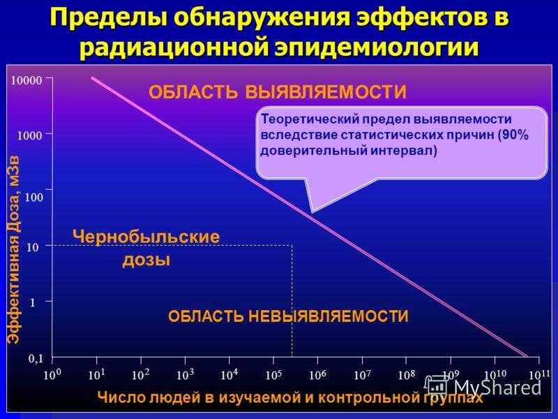 Пределы обнаружения эффектов в радиационной эпидемиологии Число людей в изучаемой и контрольной группах 5 10 0,1 0 10 1 1 2 100 4 10 10000 3 10 1000 6 10 7 8 9 11 10 Чернобыльские дозы ОБЛАСТЬ ВЫЯВЛЯЕМОСТИ ОБЛАСТЬ НЕВЫЯВЛЯЕМОСТИ Теоретический предел