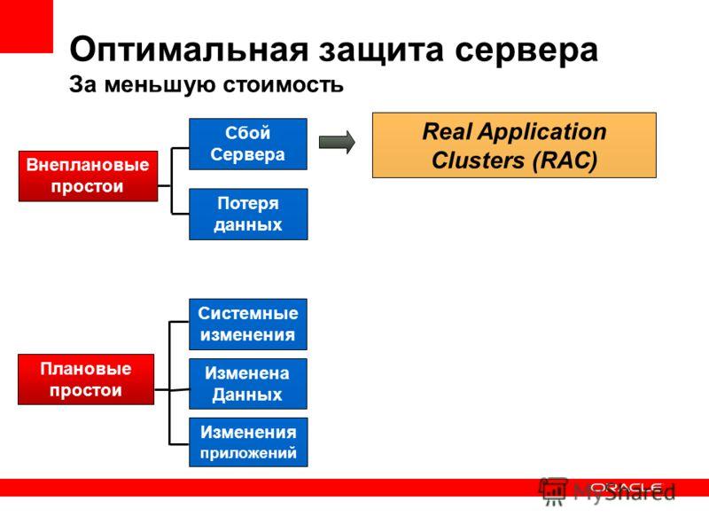 Real Application Clusters (RAC) Оптимальная защита сервера За меньшую стоимость Сбой Сервера Потеря данных Системные изменения Изменения приложений Внеплановые простои Плановые простои Изменена Данных