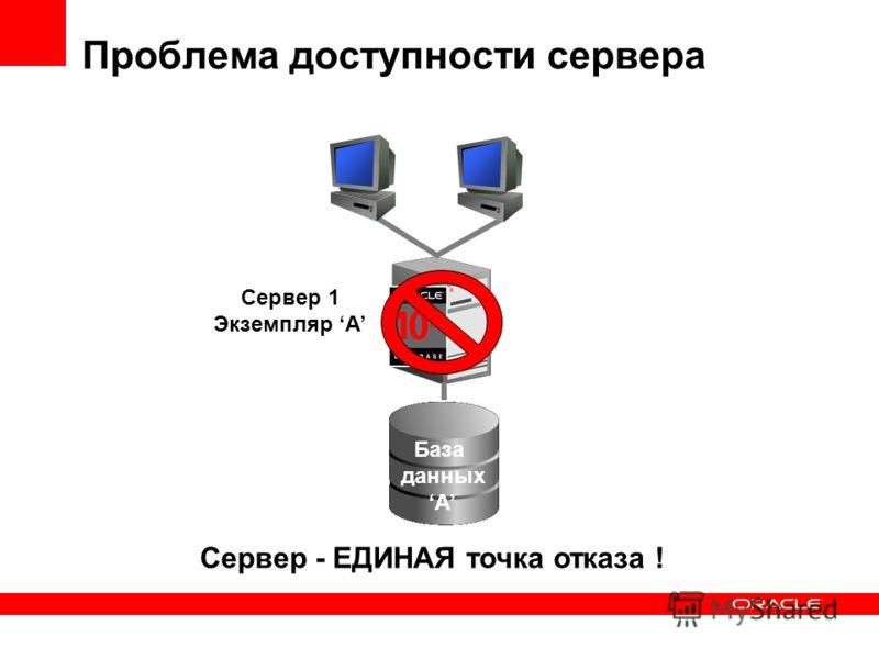 Сервер 1 Экземпляр A Сервер - ЕДИНАЯ точка отказа ! База данных A Проблема доступности сервера