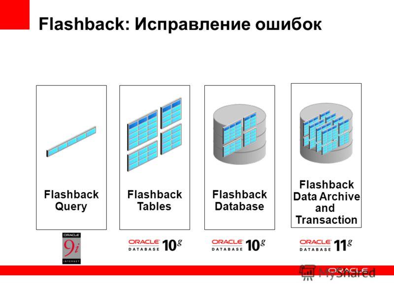 Flashback: Исправление ошибок Flashback Database Flashback Data Archive and Transaction Flashback Tables Flashback Query