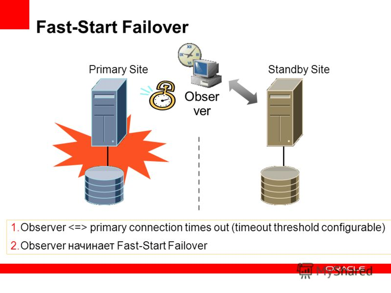 Fast-Start Failover Standby SitePrimary Site Obser ver 1.Observer primary connection times out (timeout threshold configurable) 2.Observer начинает Fast-Start Failover