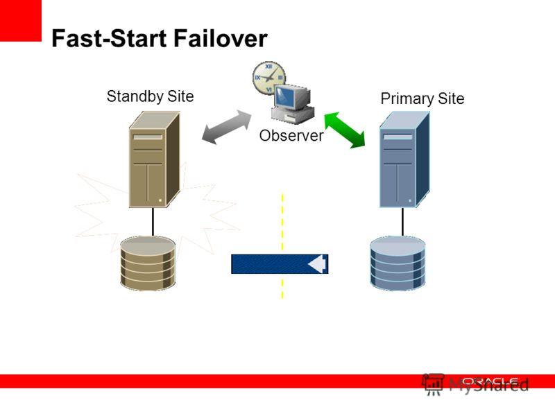 Fast-Start Failover Observer Standby Site Primary Site