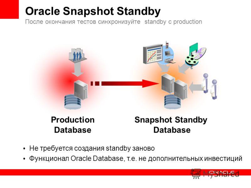 Не требуется создания standby заново Функционал Oracle Database, т.е. не дополнительных инвестиций Oracle Snapshot Standby После окончания тестов синхронизуйте standby с production Real-time Queries Snapshot Standby Database Production Database