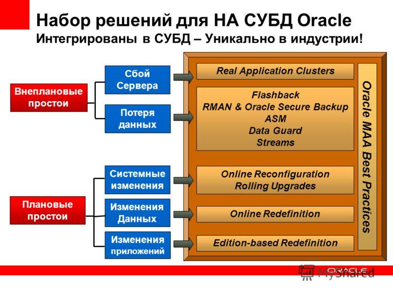Набор решений для HA СУБД Oracle Интегрированы в СУБД – Уникально в индустрии! Сбой Сервера Потеря данных Системные изменения Изменения приложений Внеплановые простои Плановые простои Real Application Clusters Flashback RMAN & Oracle Secure Backup AS