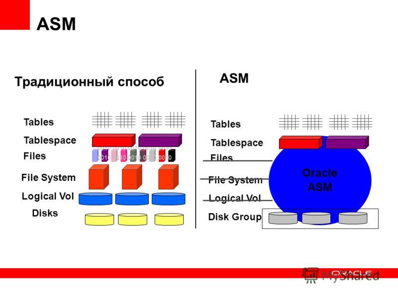 Oracle ASM Disks Logical Vol File System 0010 0010 0010 0010 0010 Files Tablespace Tables Disk Group Logical Vol File System Files Tablespace Tables Традиционный способ ASM