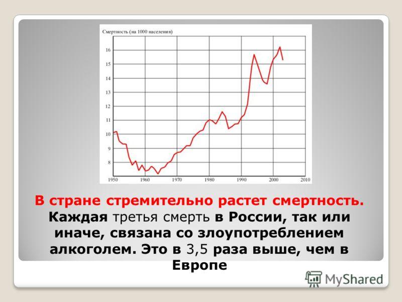 В стране стремительно растет смертность. Каждая третья смерть в России, так или иначе, связана со злоупотреблением алкоголем. Это в 3,5 раза выше, чем в Европе