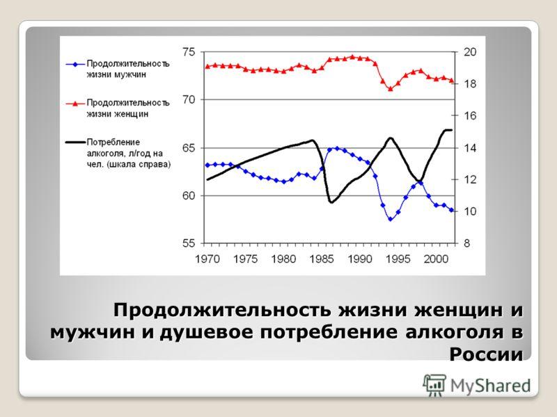 Продолжительность жизни женщин и мужчин и душевое потребление алкоголя в России