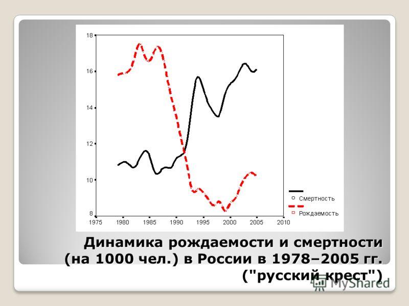 Динамика рождаемости и смертности (на 1000 чел.) в России в 1978–2005 гг. (русский крест)