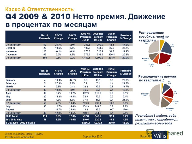 Airline Insurance Market Review Private and Confidential September 2010Page 12 Глобальная премия по КАСКО и Ответственности и убытки 2006 – 2010 (Нетто условия лидеров US$M) Hull & Spares Liab Attritional Hull & Spares Liab Attritional Hull & Spares