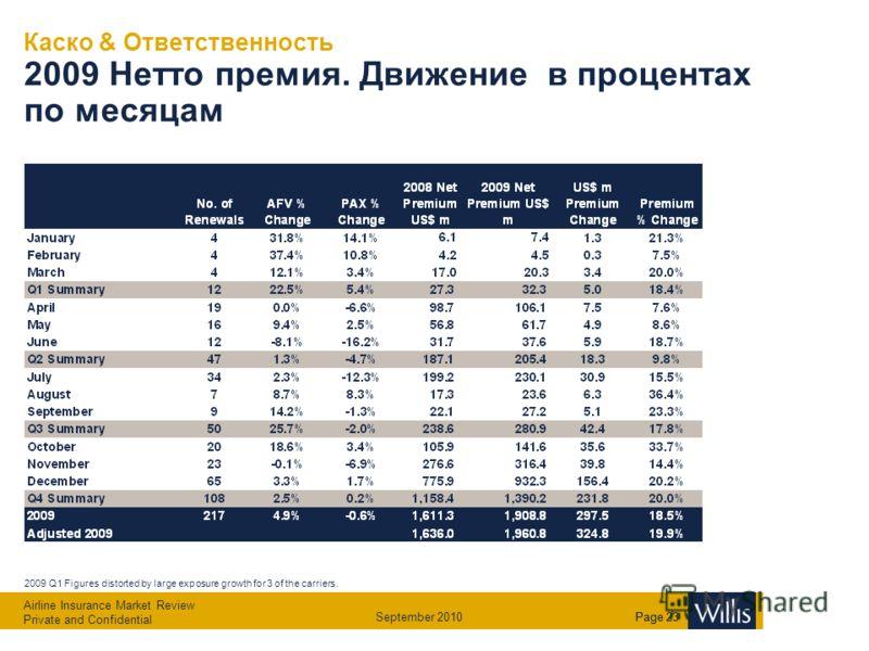 Airline Insurance Market Review Private and Confidential September 2010Page 22 Помесячная динамика роста резервов по убыткам (US$m) Янв - Дек 20052006200720082009 2009 Резерв $2,357m