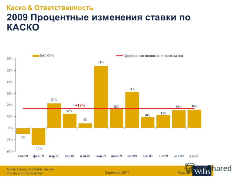 Airline Insurance Market Review Private and Confidential September 2010Page 25 Каско & Ответственность 2009 Нетто премия движение по месяцам +20%