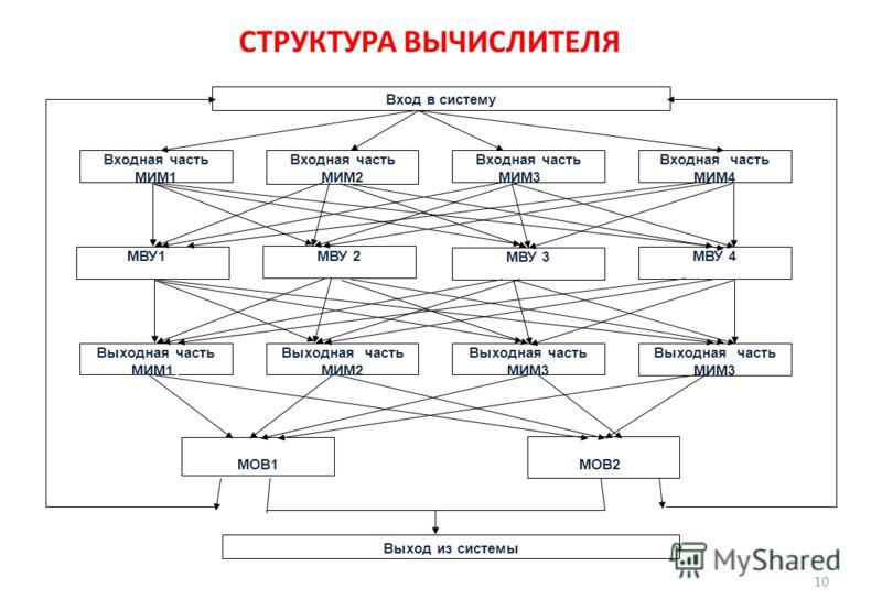 СТРУКТУРА ВЫЧИСЛИТЕЛЯ 10 Входная часть МИМ1 ИМ 1 Входная часть МИМ2 часть МИМ 2 Входная часть МИМ3 3 Входная часть МИМ4 МВУ1 1 МВУ 2 МВУ 3 МВУ 4 Выходная часть МИМ11 Выходная часть МИМ2 Выходная часть МИМ3 Выходная часть МИМ3 Вход в систему Выход из