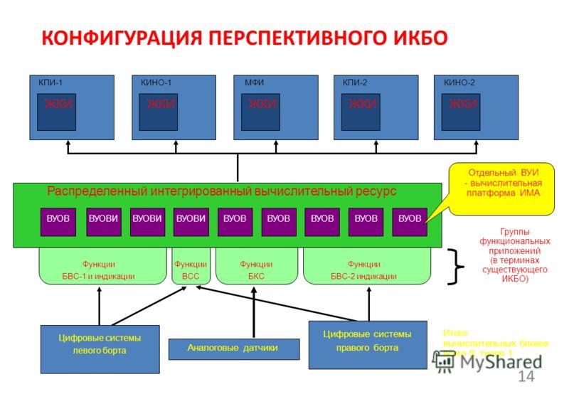 КОНФИГУРАЦИЯ ПЕРСПЕКТИВНОГО ИКБО 14 Цифровые системы левого борта Группы функциональных приложений (в терминах существующего ИКБО) ВУОВ КПИ-1 ЖКИ КИНО-1 ЖКИ МФИ ЖКИ КПИ-2 ЖКИ КИНО-2 ЖКИ Итого: вычислительных блоков всего 9, типов 1 Распределенный инт