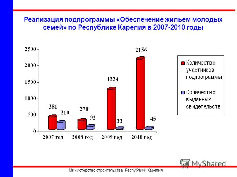 Министерство строительства Республики Карелия Реализация подпрограммы «Обеспечение жильем молодых семей» по Республике Карелия в 2007-2010 годы