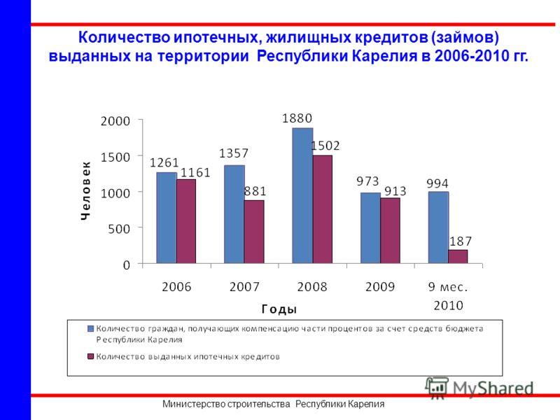 Министерство строительства Республики Карелия Количество ипотечных, жилищных кредитов (займов) выданных на территории Республики Карелия в 2006-2010 гг.