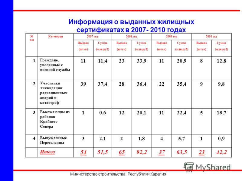 Министерство строительства Республики Карелия Информация о выданных жилищных сертификатах в 2007- 2010 годах п/п Категория2007 год2008 год2009 год2010 год ВыданоСуммаВыданоСуммаВыданоСуммаВыданоСумма (штук)(млн.руб)(штук)(млн.руб)(штук)(млн.руб)(штук