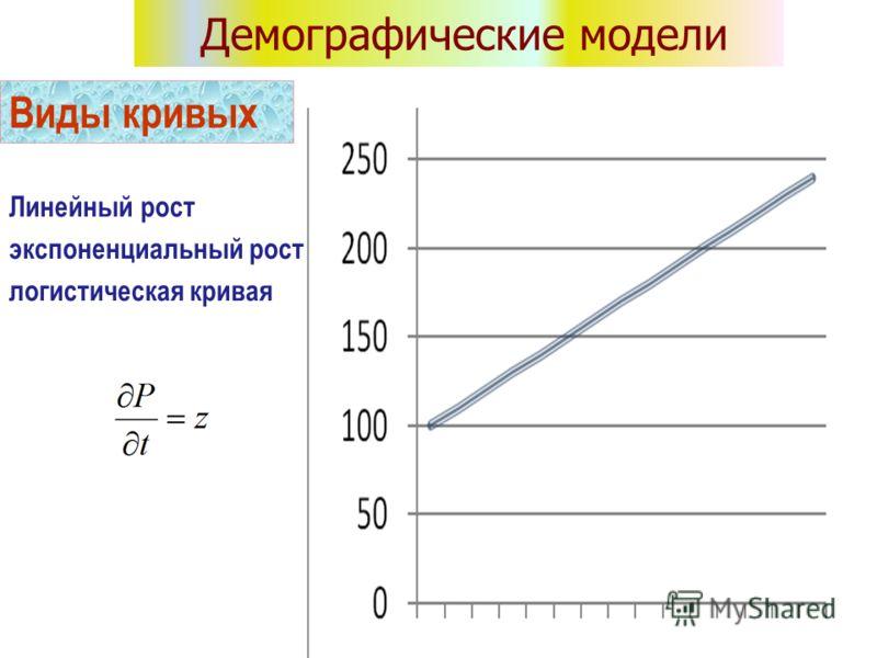 Линейный рост экспоненциальный рост логистическая кривая Виды кривых Демографические модели