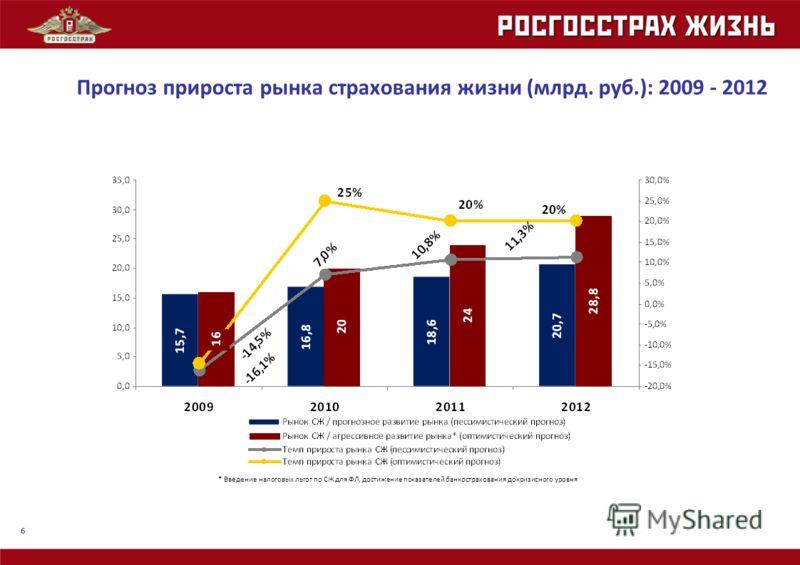 6 * Введение налоговых льгот по СЖ для ФЛ, достижение показателей банкострахования докризисного уровня Прогноз прироста рынка страхования жизни (млрд. руб.): 2009 - 2012