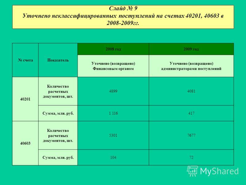 Слайд 9 Уточнено неклассифицированных поступлений на счетах 40201, 40603 в 2008-2009гг. счетаПоказатель 2008 год2009 год Уточнено (возвращено) Финансовым органом Уточнено (возвращено) администраторами поступлений 40201 Количество расчетных документов