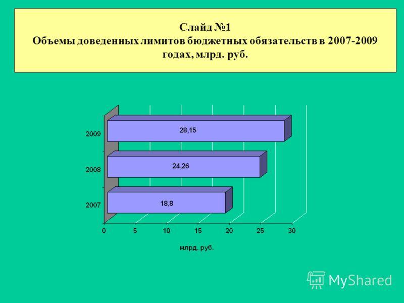 Слайд 1 Объемы доведенных лимитов бюджетных обязательств в 2007-2009 годах, млрд. руб.