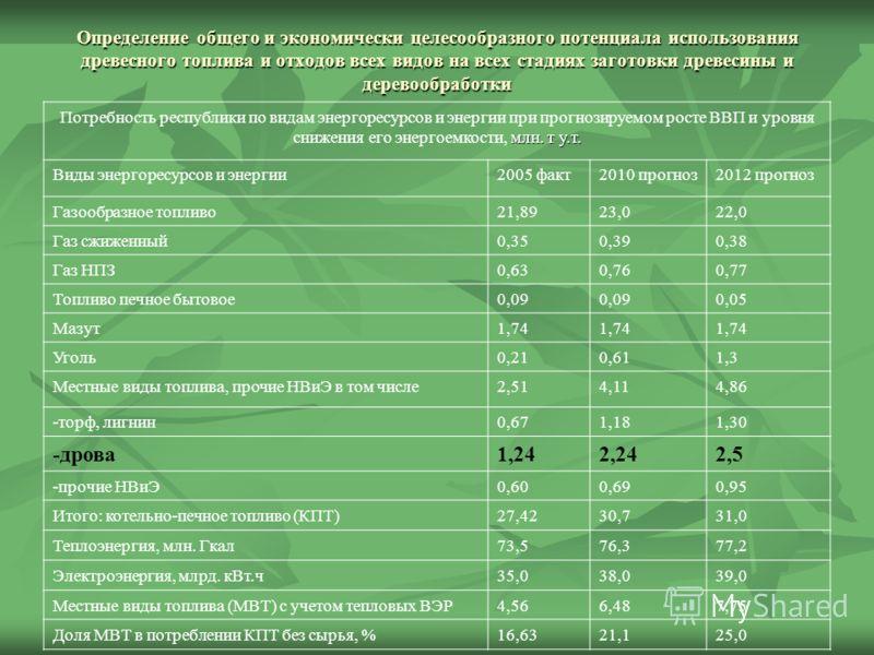 Определение общего и экономически целесообразного потенциала использования древесного топлива и отходов всех видов на всех стадиях заготовки древесины и деревообработки млн. т у.т. Потребность республики по видам энергоресурсов и энергии при прогнози