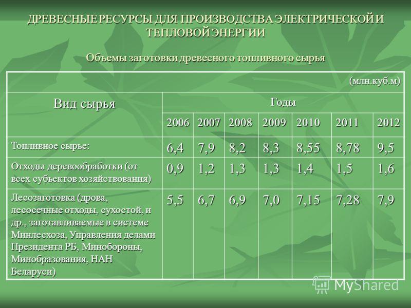 ДРЕВЕСНЫЕ РЕСУРСЫ ДЛЯ ПРОИЗВОДСТВА ЭЛЕКТРИЧЕСКОЙ И ТЕПЛОВОЙ ЭНЕРГИИ Объемы заготовки древесного топливного сырья (млн.куб.м) Вид сырья Годы 2006200720082009201020112012 Топливное сырье: 6,47,98,28,38,558,789,5 Отходы деревообработки (от всех субъекто