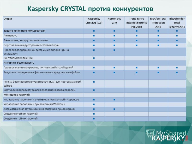 Click to edit Master title style Click to edit Master text styles –Second level Third level –Fourth level »Fifth level June 10 th, 2009Event details (title, place) Опция Kaspersky CRYSTAL (9.0) Norton 360 v3.0 Trend Micro Internet Security Pro 2010 M
