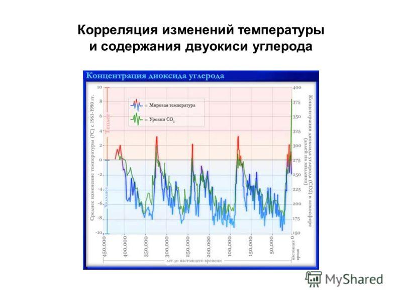Корреляция изменений температуры и содержания двуокиси углерода