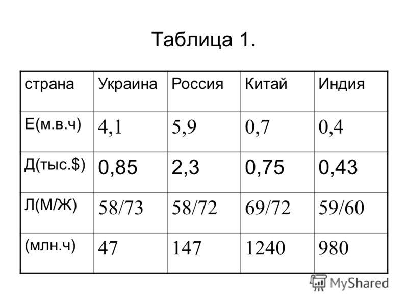Таблица 1. странаУкраинаРоссияКитайИндия Е(м.в.ч) 4,15,90,70,4 Д(тыс.$) 0,852,30,750,43 Л(М/Ж) 58/7358/7269/7259/60 (млн.ч) 471471240980