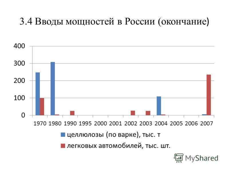 3.4 Вводы мощностей в России (окончание )