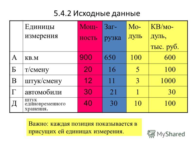 5.4.2 Исходные данные Единицы измерения Мощ- ность Заг- рузка Мо- дуль КВ/мо- дуль, тыс. руб. Акв.м 900 650 100 600 Бт/смену 20 16 5 100 Вштук/смену 12 11 31000 Гавтомобили 30 21 1 30 Д штук единовременного хранения. 40 30 10 100 Важно: каждая позици