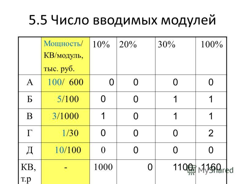 5.5 Число вводимых модулей Мощность/ КВ/модуль, тыс. руб. 10%20%30% 100% А100/ 600 0000 Б 5/100 0011 В3/1000 1011 Г 1/30 0002 Д 10/1000 000 КВ, т.р -1000 011001160