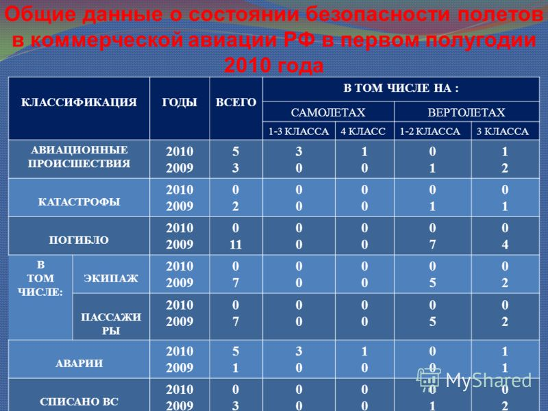 Общие данные о состоянии безопасности полетов в коммерческой авиации РФ в первом полугодии 2010 года КЛАССИФИКАЦИЯГОДЫВСЕГО В ТОМ ЧИСЛЕ НА : САМОЛЕТАХВЕРТОЛЕТАХ 1-3 КЛАССА4 КЛАСС1-2 КЛАССА3 КЛАССА АВИАЦИОННЫЕ ПРОИСШЕСТВИЯ 2010 2009 5353 3030 1010 010