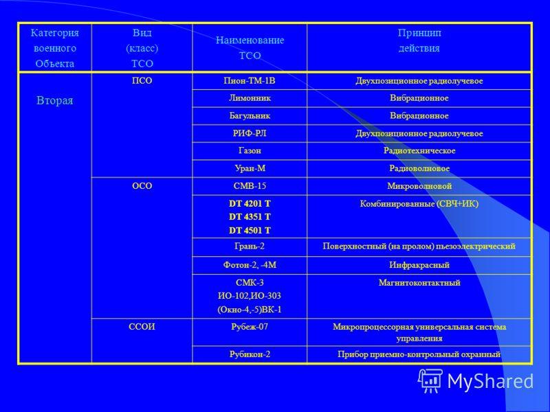 Перечень номенклатуры ТСО (КТСО), рекомендуемых, для оснащения военных объектов различной категории. Утвержден НГШ ВС РФ 1998г. Перечень номенклатуры ТСО (КТСО), рекомендуемых, для оснащения военных объектов различной категории. Утвержден НГШ ВС РФ 1