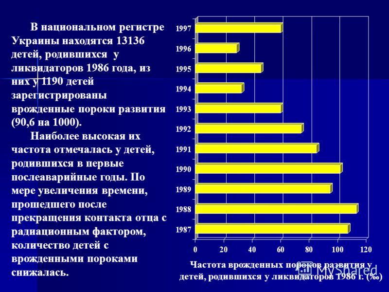 В национальном регистре Украины находятся 13136 детей, родившихся у ликвидаторов 1986 года, из них у 1190 детей зарегистрированы врожденные пороки развития (90,6 на 1000). Наиболее высокая их частота отмечалась у детей, родившихся в первые послеавари