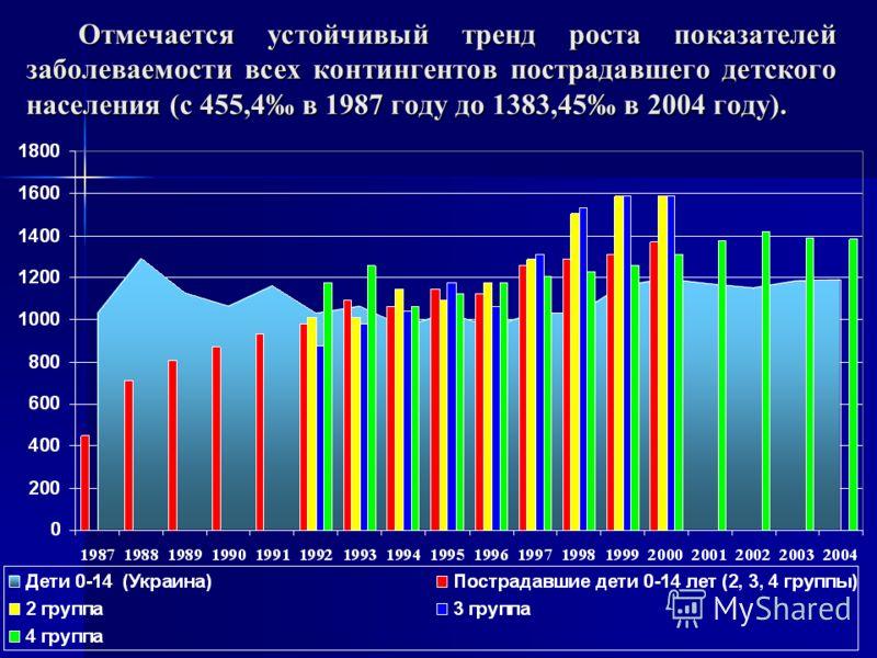 Отмечается устойчивый тренд роста показателей заболеваемости всех контингентов пострадавшего детского населения (с 455,4 в 1987 году до 1383,45 в 2004 году).