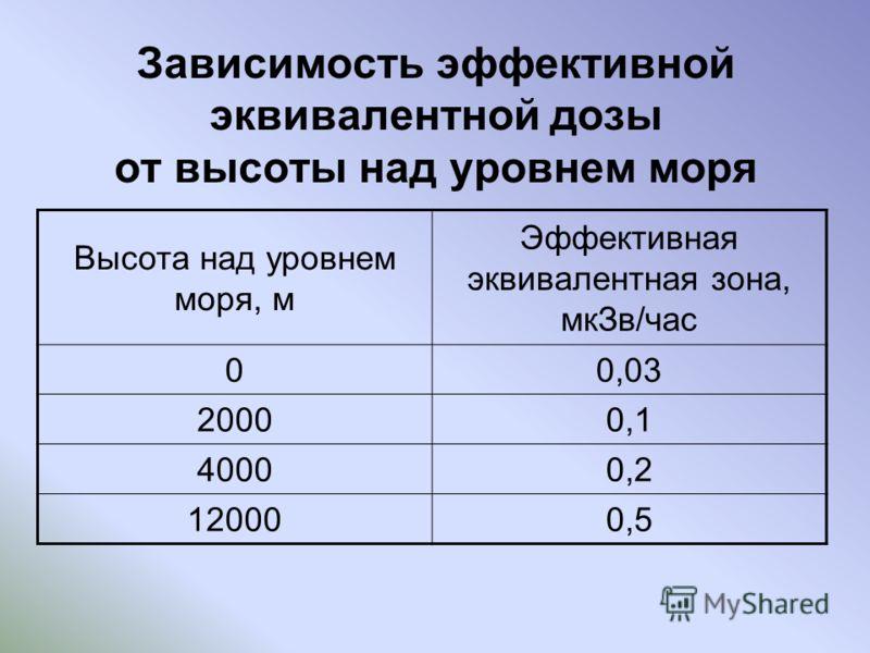 Зависимость эффективной эквивалентной дозы от высоты над уровнем моря Высота над уровнем моря, м Эффективная эквивалентная зона, мкЗв/час 00,03 20000,1 40000,2 120000,5