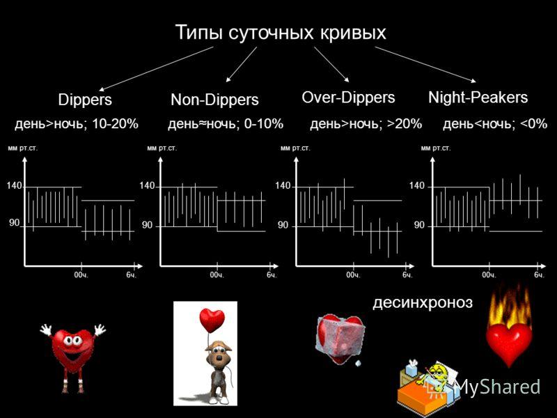 Типы суточных кривых DippersNon-Dippers Over-DippersNight-Peakers день>ночь; 10-20%деньночь; 0-10%день>ночь; >20%день