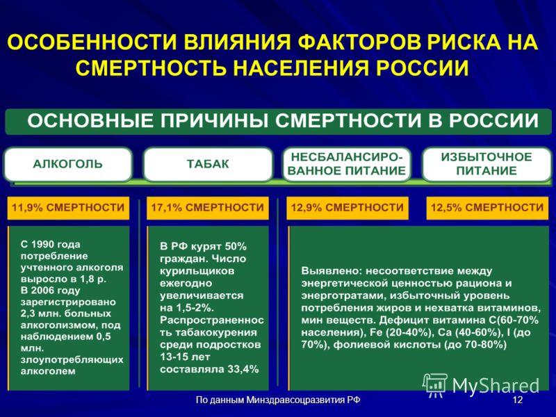 По данным Минздравсоцразвития РФ 12 ОСОБЕННОСТИ ВЛИЯНИЯ ФАКТОРОВ РИСКА НА СМЕРТНОСТЬ НАСЕЛЕНИЯ РОССИИ