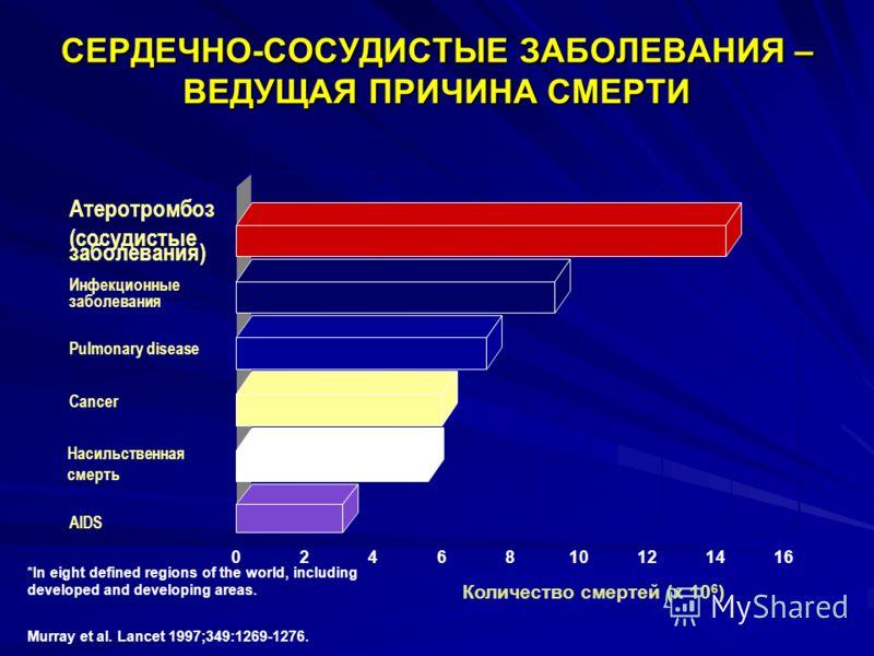 СЕРДЕЧНО-СОСУДИСТЫЕ ЗАБОЛЕВАНИЯ – ВЕДУЩАЯ ПРИЧИНА СМЕРТИ Атеротромбоз (сосудистые заболевания) Инфекционные заболевания Pulmonary disease Cancer Насильственная смерть AIDS Количество смертей (x 10 6 ) Murray et al. Lancet 1997;349:1269-1276. 02468101