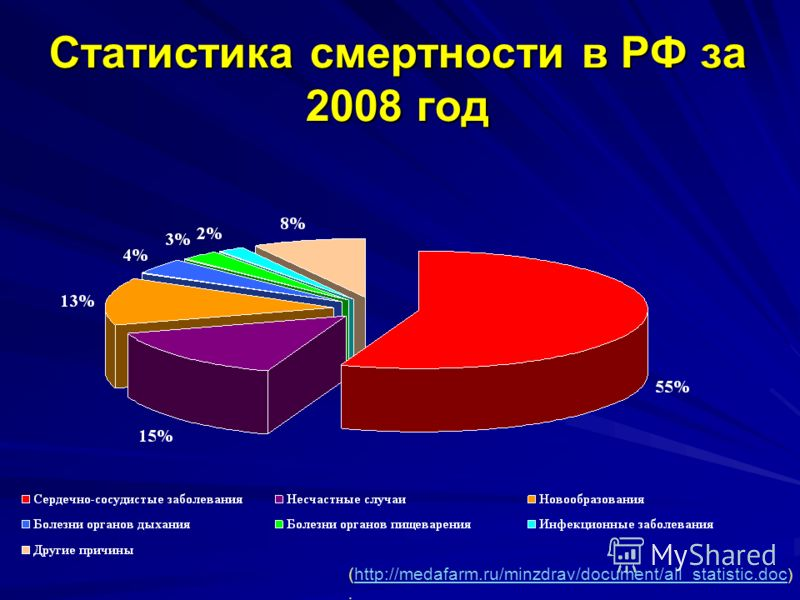 (http://medafarm.ru/minzdrav/document/all_statistic.doc ).http://medafarm.ru/minzdrav/document/all_statistic.doc Статистика смертности в РФ за 2008 год