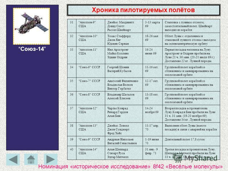Хроника пилотируемых полётов Союз-14 31