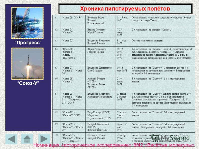 Хроника пилотируемых полётов Прогресс Союз-У 61