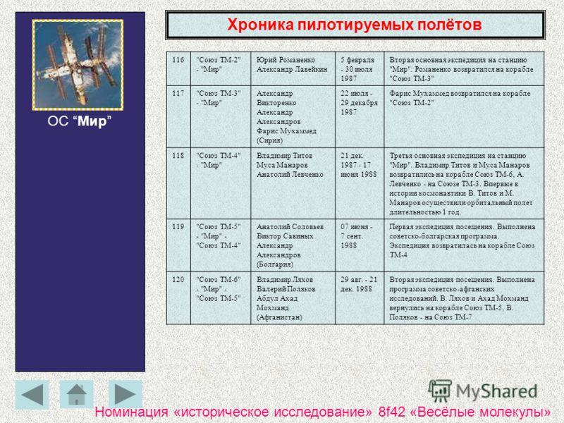 Хроника пилотируемых полётов ОС Мир 116