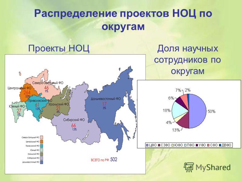 Распределение проектов НОЦ по округам Проекты НОЦДоля научных сотрудников по округам